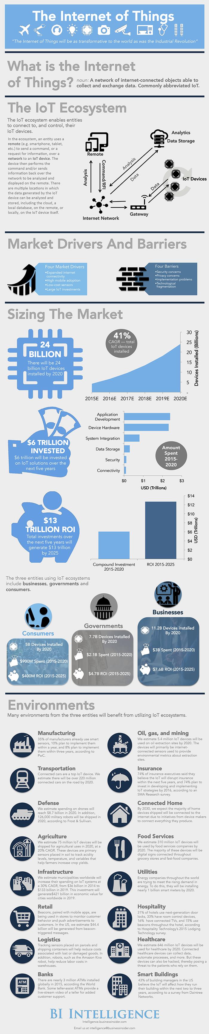 iot-infographic-2016