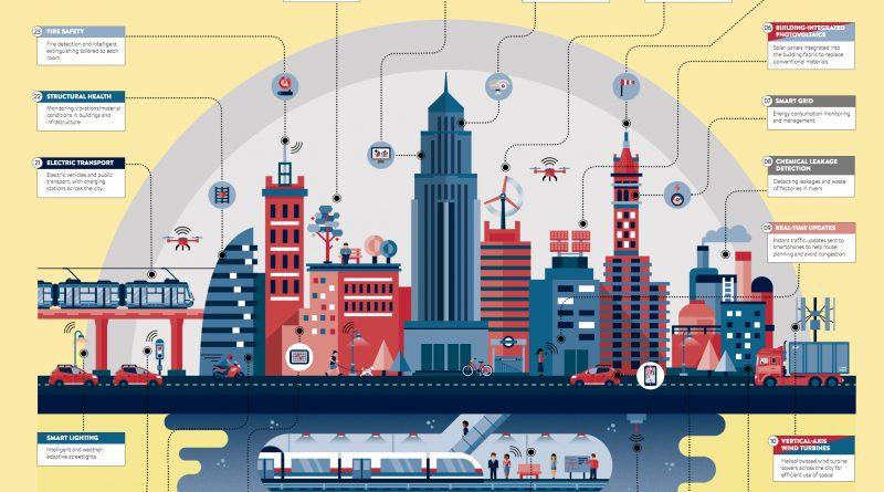 raconteur-smart-solutions-for-smart-cities